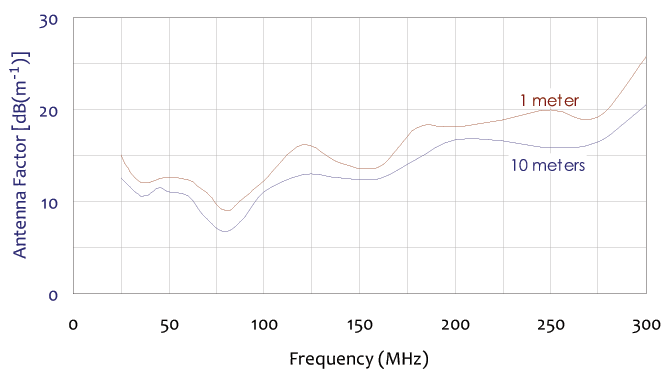 antenna factor frequency chart for broadband dipole antenna 25 mhz to 300 mhz