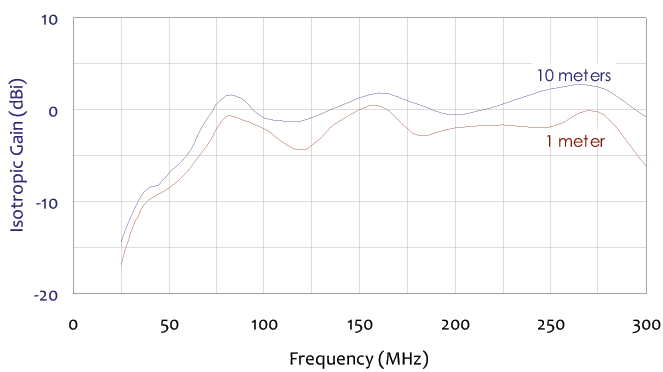 isotropic gain frequency chart for broadband dipole antenna 25 mhz to 300 mhz