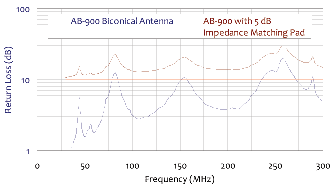 return loss chart for standard biconical broadband antenna