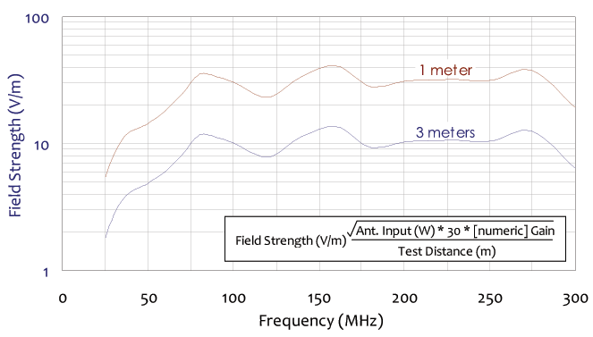 field strength and frequency chart for broadband dipole antenna 25 mhz to 300 mhz