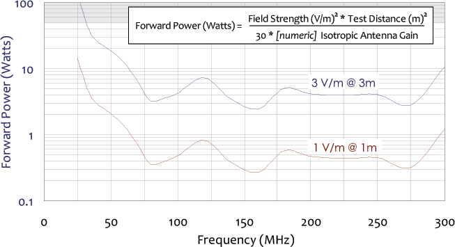 forward power chart for standard biconical broadband antenna