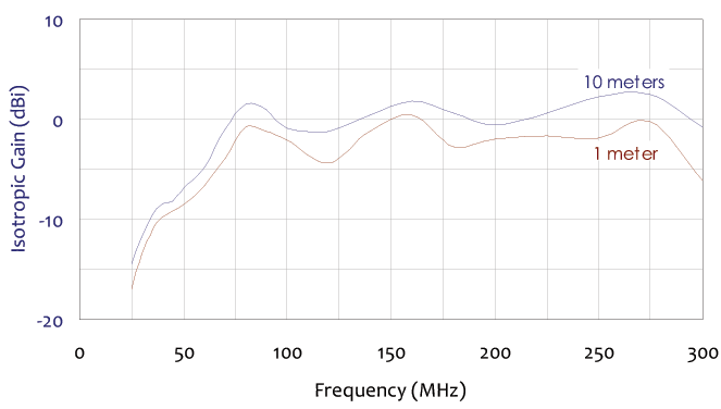 isotropic gain frequency chart for collapsible biconical antenna 25 mhz to 300 mhz