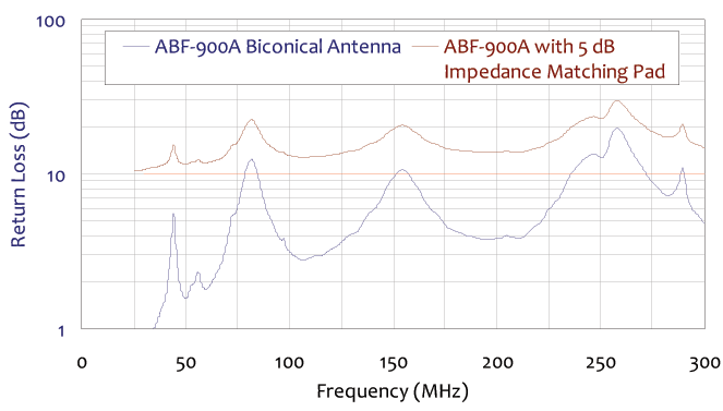 return loss frequency chart for collapsible biconical antenna 25 mhz to 300 mhz