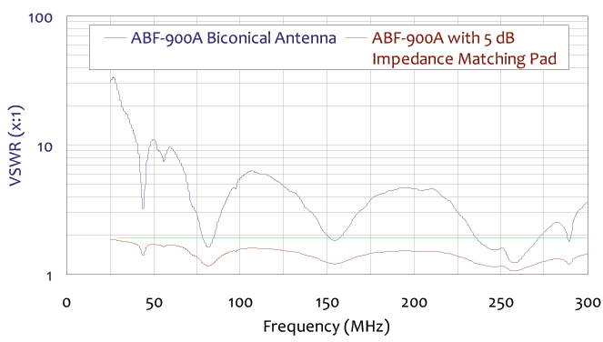 vswr frequency chart for collapsible biconical antenna 25 mhz to 300 mhz