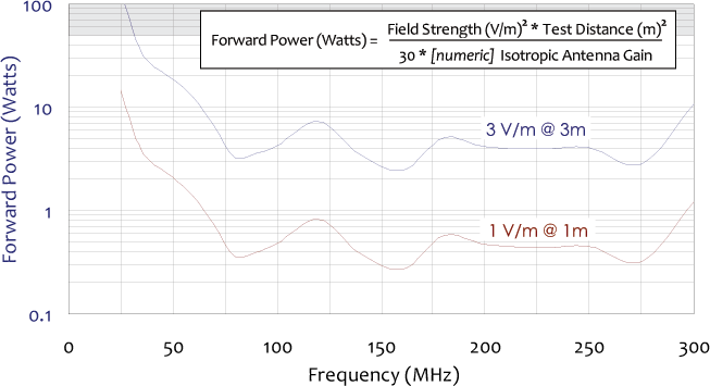 forward power levels chart for collapsible biconical antenna 25 mhz to 300 mhz