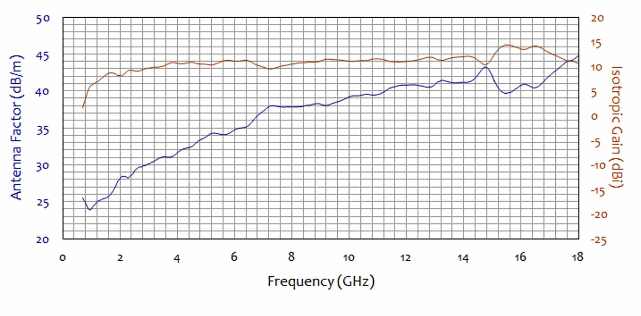 antenna factor frequency chart for double ridge active horn antenna 700 mhz to 18 ghz