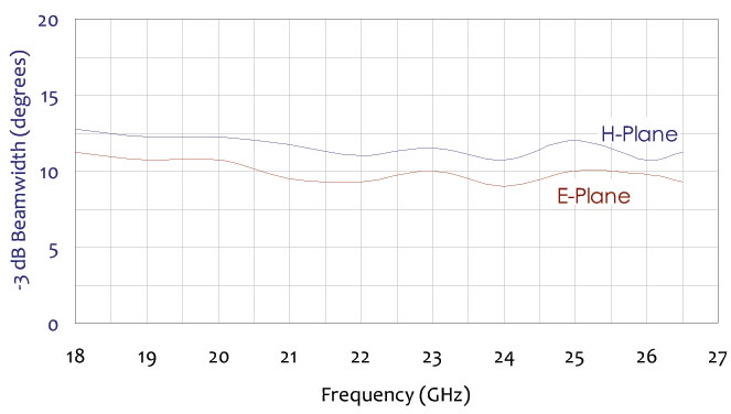 negative 3 db beam width frequency chart for standard gain horn antenna 18 ghz to 26.5 ghz