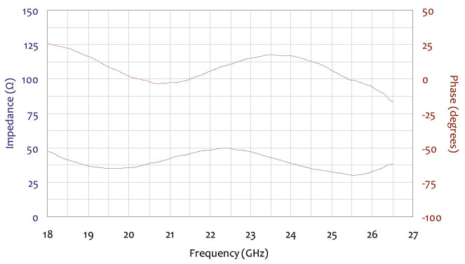 impedance and phase frequency chart for standard gain horn antenna 18 ghz to 26.5 ghz