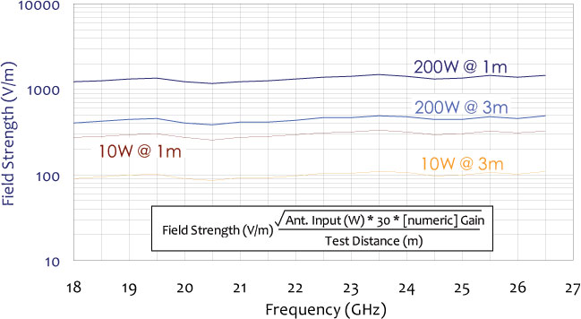 field strength chart for standard gain horn antenna 18 ghz to 26.5 ghz