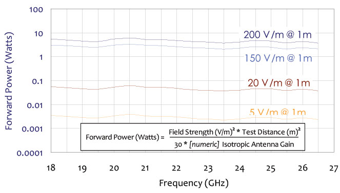 typical forward power levels chart for standard gain horn antenna 18 ghz to 26.5 ghz