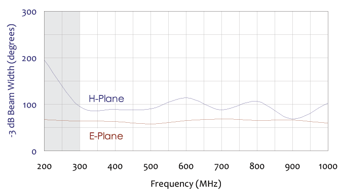 -3 db beam width frequency chart