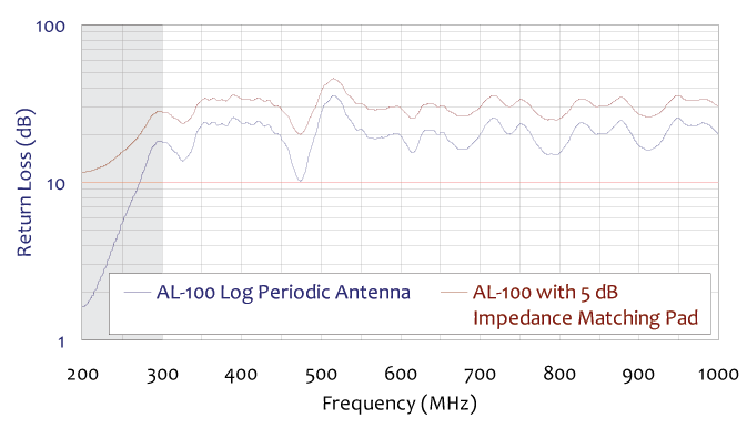 return loss with 5 db impedance matching pad chart for standard log periodic antenna 300 mhz to 1 ghz