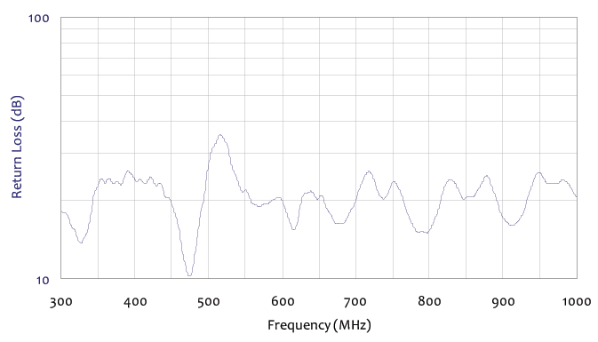 return loss frequency chart for standard log periodic antenna 300 mhz to 1 ghz