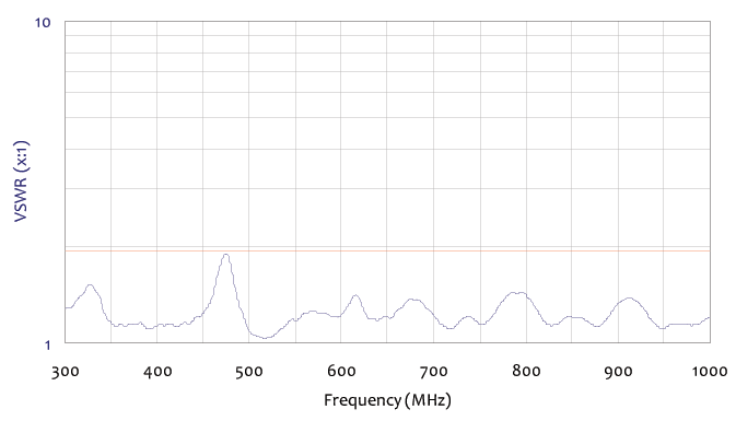 vswr frequency chart for standard log periodic antenna 300 mgz to 1 ghz