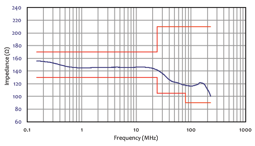 impedance frequency chart for three conductor 50 amps powerline coupling decoupling network