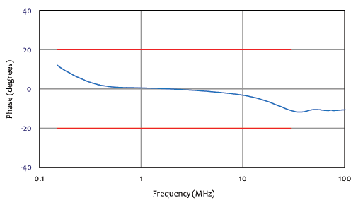 phase frequency chart for coupling decoupling network 50 amp 3 powerlines