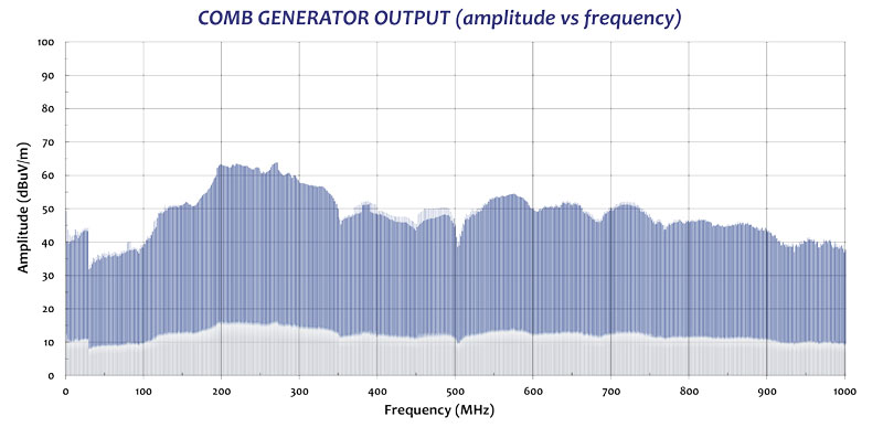 comb generator output amplitude vs frequency data graph