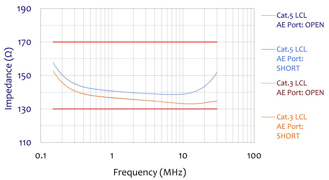 ISN-T8 Impedance