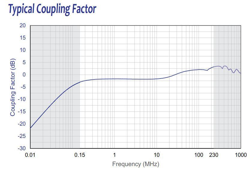 Typical Coupling Factor