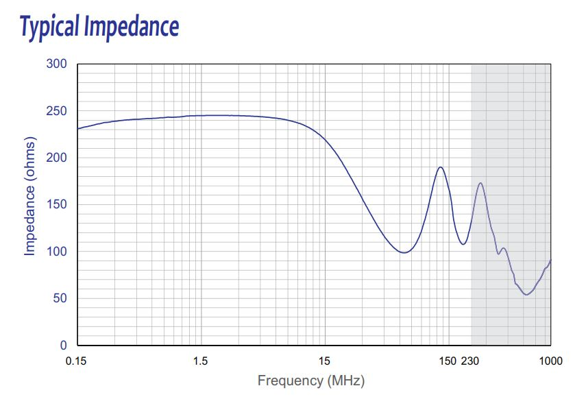 Typical Impedance