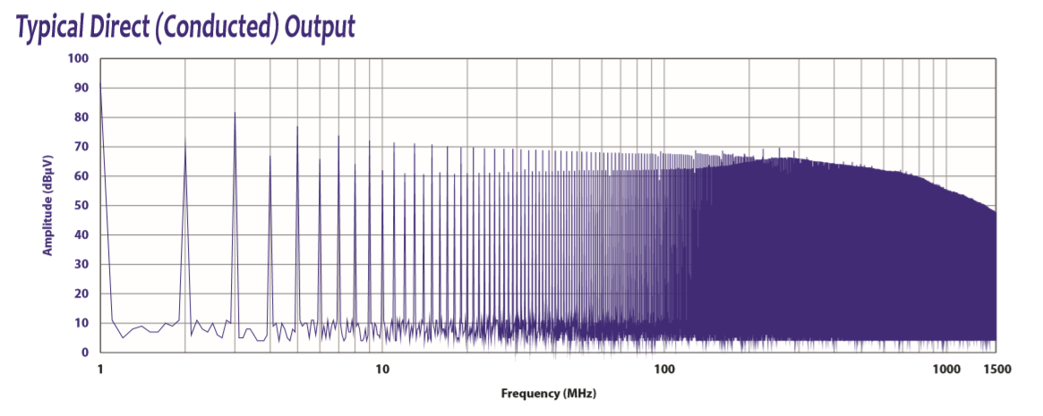 EMI Source for CISPR and FCC