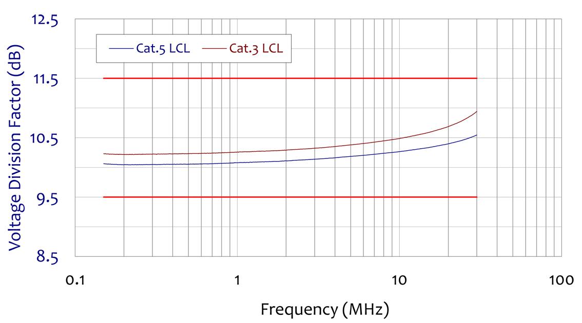 ISN-T8 Voltage Division Factor