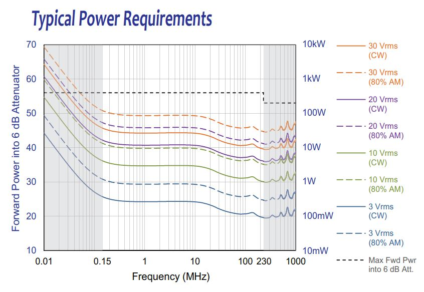 Typical Power Requirements