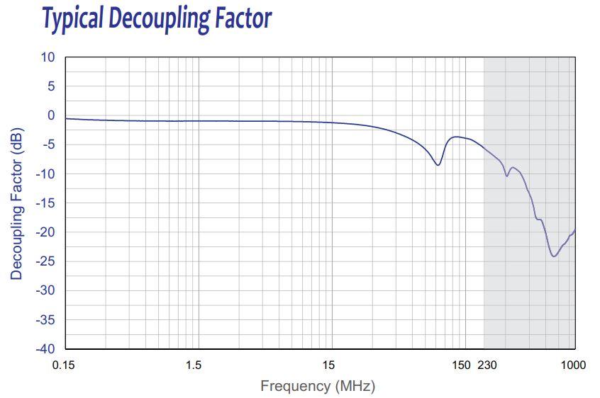 Typical Decoupling Factor