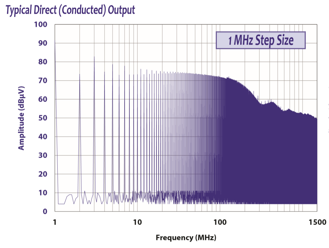 Comb Generator 1 and 5 MHz Stepsize