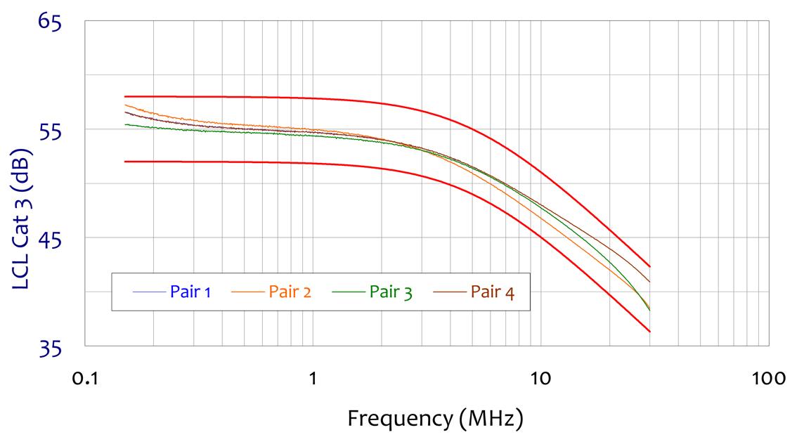 ISN-T8 Cat 3 - Longitudinal Conversion Loss (LCL)