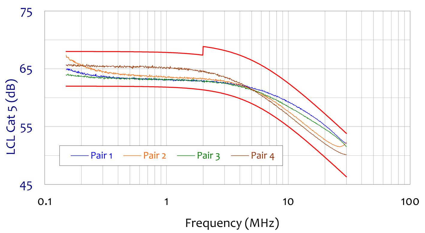 ISN-T8 Cat 5 - Longitudinal Conversion Loss (LCL)