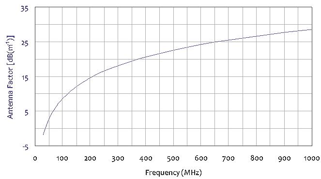 Tuned Dipole Antenna Set - Standard