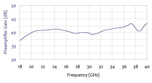 Double Ridge Active Horn Antenna