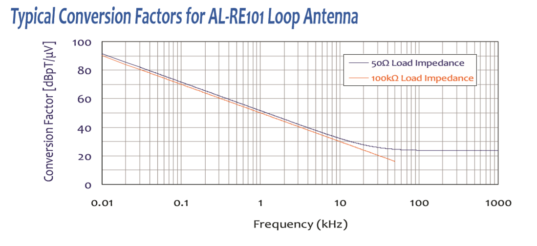 Loop Antenna for Mil-Std