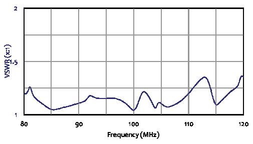 FM High Power Log Periodic Antenna
