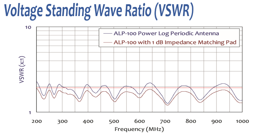 High Power Log Periodic Antenna