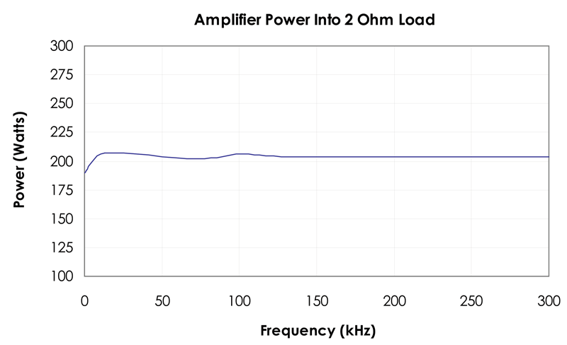 225 Watts Power Amplifier: DC -300 KHz