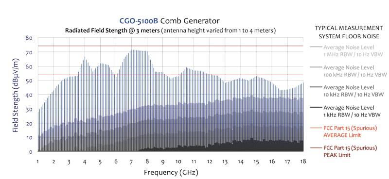 Comb Generator Reference: 100 MHz Step Size
