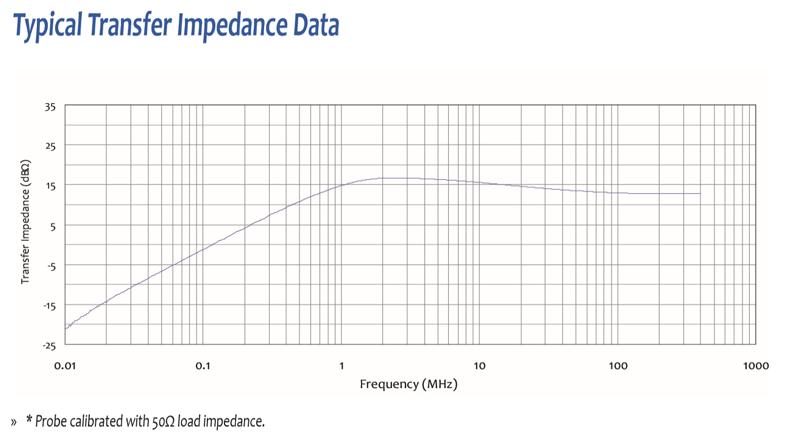 Current Probe for Emissions Measurement
