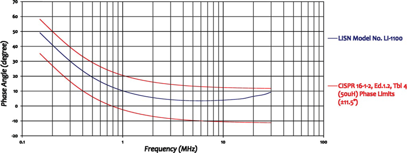 LISN 100 Amps CISPR 16 & ANSI C63.4