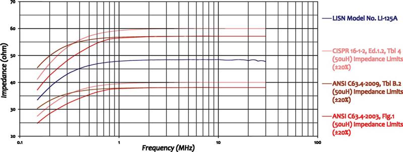 LISN 25 Amps For CISPR 16 & ANSI C63.4