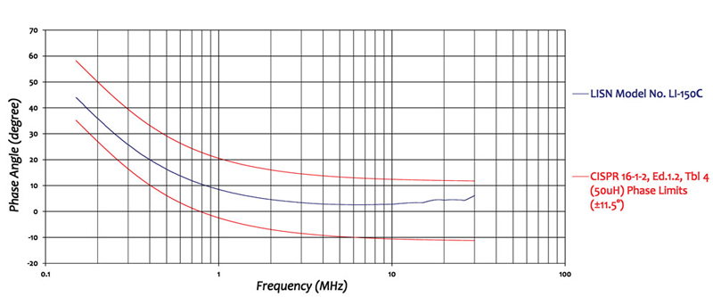 LISN 50 Amps for CISPR 16 & ANSI C63.4