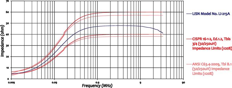LISN 15 Amps for CISPR 16 & ANSI C63.4
