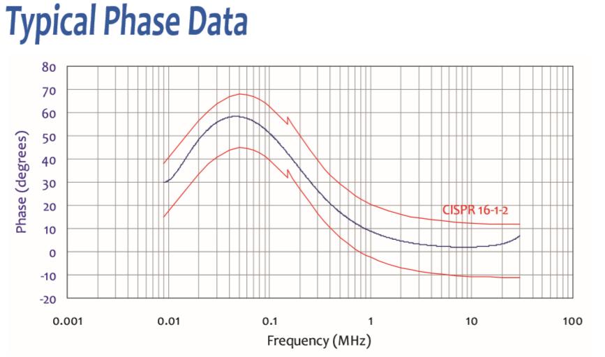 20 Amps LISN for CISPR 16 & ANSI C63.4