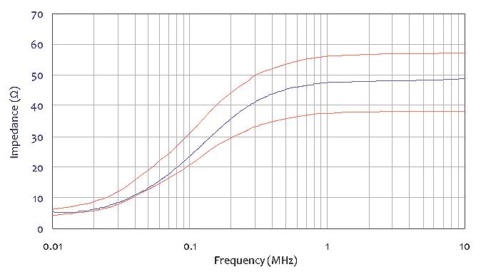 LISN 100 A For MIL-STD 461