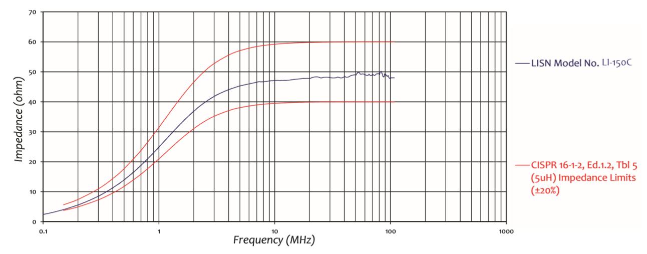 LISN 50 Amps for CISPR 25 & CISPR 16