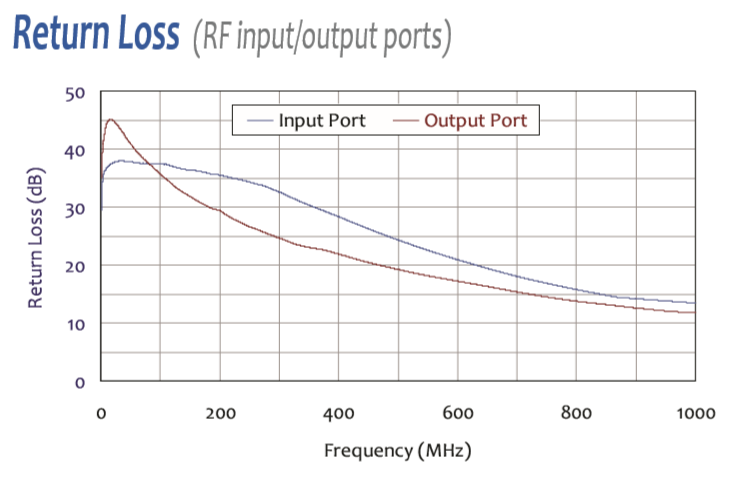 Preamplifier High Gain and Wideband: 1 GHz