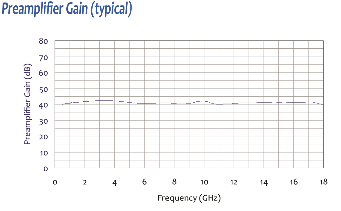 Wideband High Gain Preamplifier: To 18 GHz